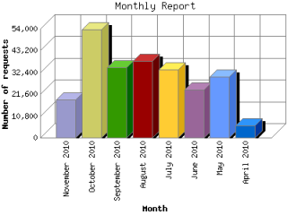Graph of Operating System use April through October 2010